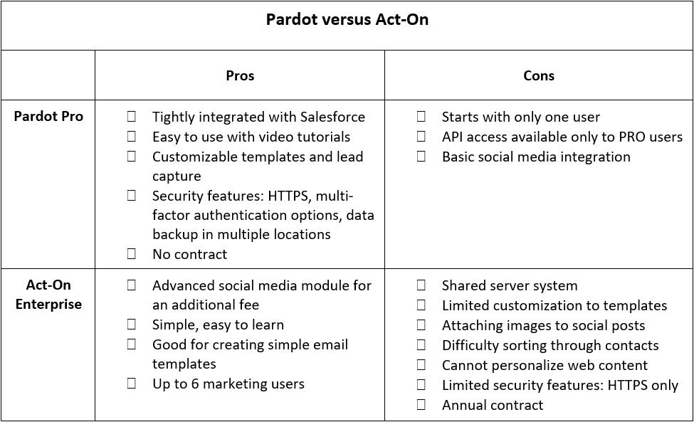 marketing automation pardot versus act on