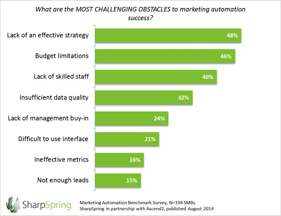 Marketing Automation Obstacles